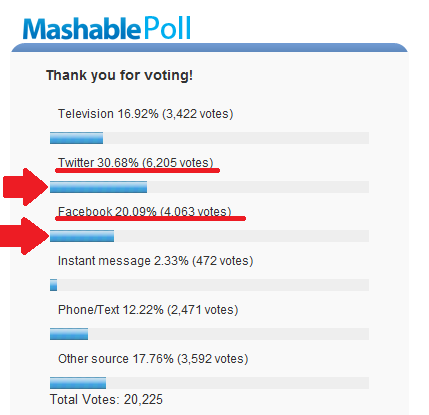 Mashable bin Laden Poll