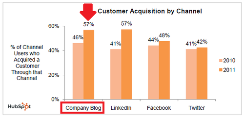 Blogs highest customer acquisition channel