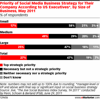 EMarketer - Social Media Priorities 2