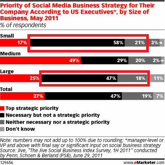 EMarketer - Social Media Priorities small large