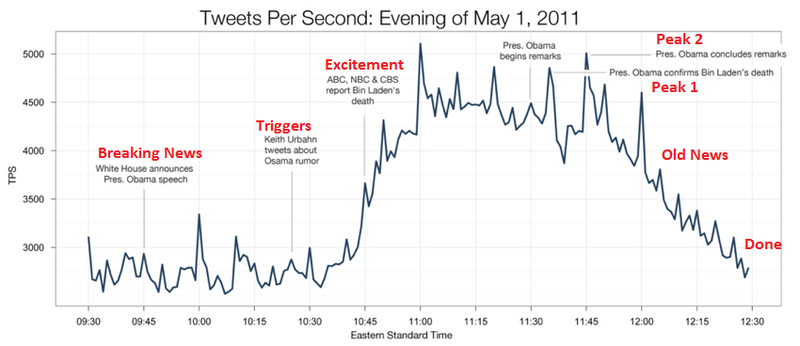 Tech Crunch graph of Tweets per Second May 1 2011