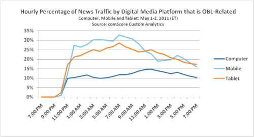 Comscore hourly-news-traffic-obl