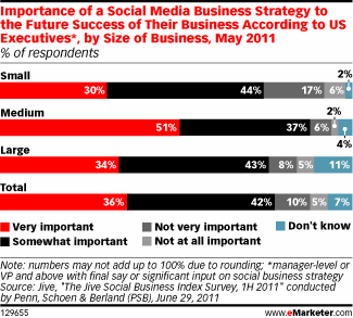 EMarketer - Social Media Priorities 1