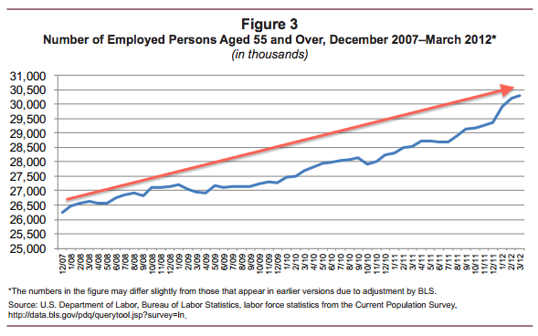 AARP March 2012 Long Term Unemployment for Over-50 Graph 2