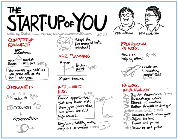 Start-Up of You Visual Book Notes