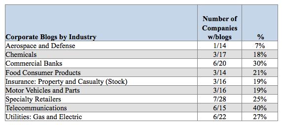 Fortune 500 Industries Blogging in 2012