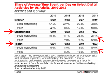 Key Trends for 2014  Always On Means Always Social - eMarketer