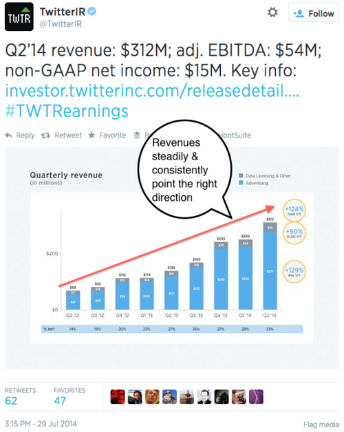 Twitter Quarterly Revenue Chart