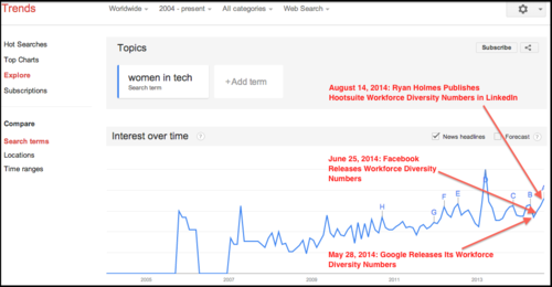 Google Trends Women in Tech 8-23-14