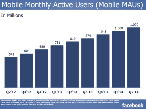 Q2 2014 Facebook Mobile Monthly Users