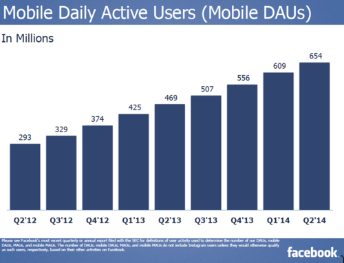 Q2 2014 Facebook Mobile Daily Users