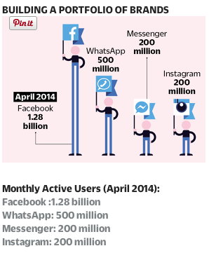 Facebook's Portfolio of Brands and Monthly Users